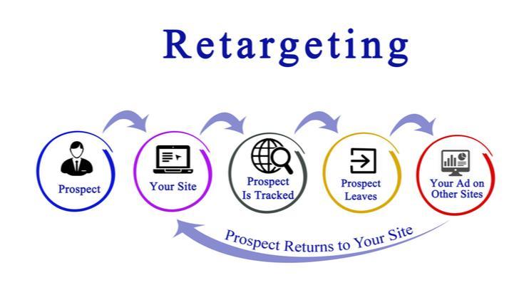 Retargeting campagne